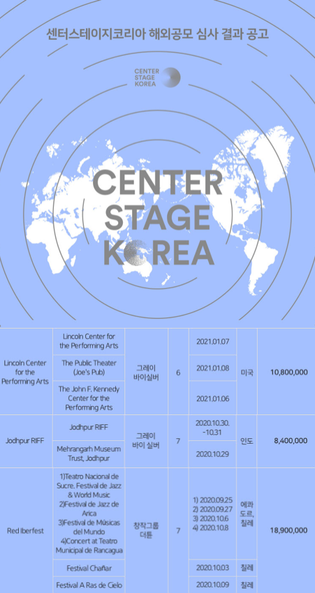 The Result of Center Stage Korea!
