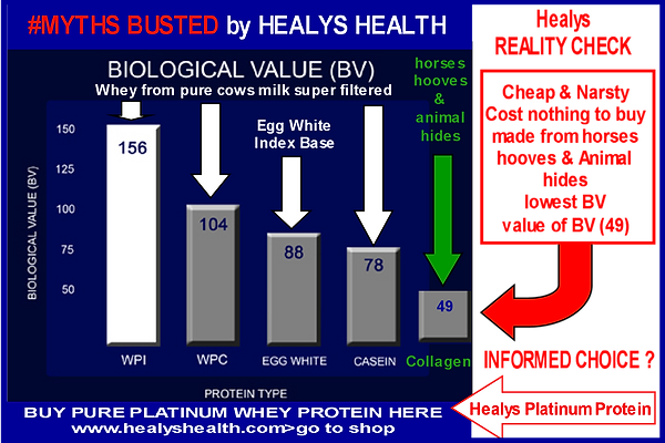 Myth Busted Healys Health collagen.png