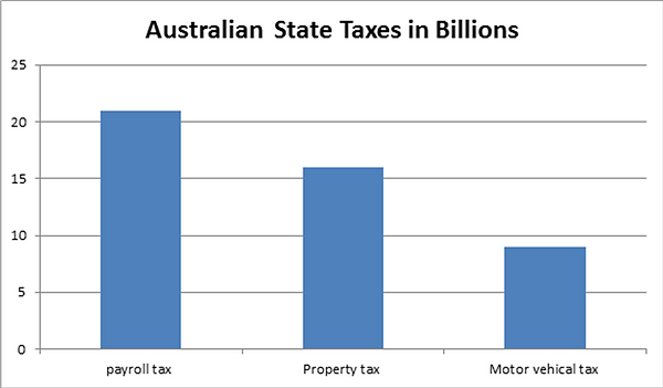 State Tax Revenue.png