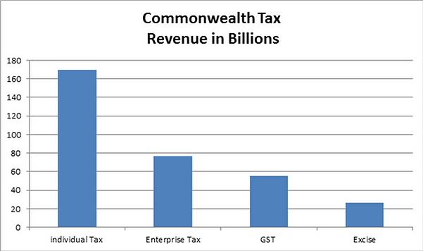 Commwealth Tax in Billions.png