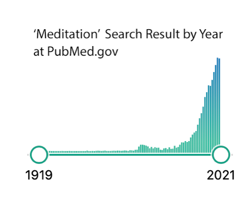 Meditation Articles by Year