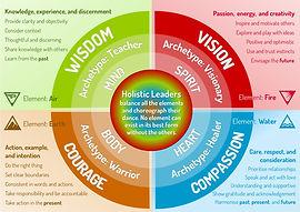 Holistic Leadership.jpg