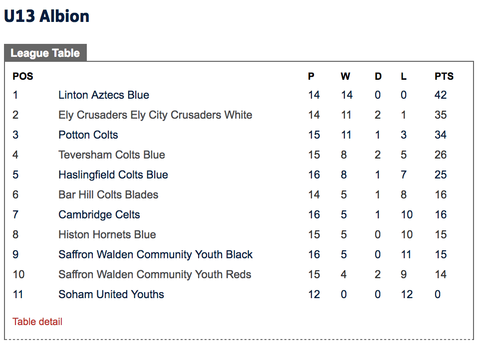 Potton Colts FC Under 13's league table