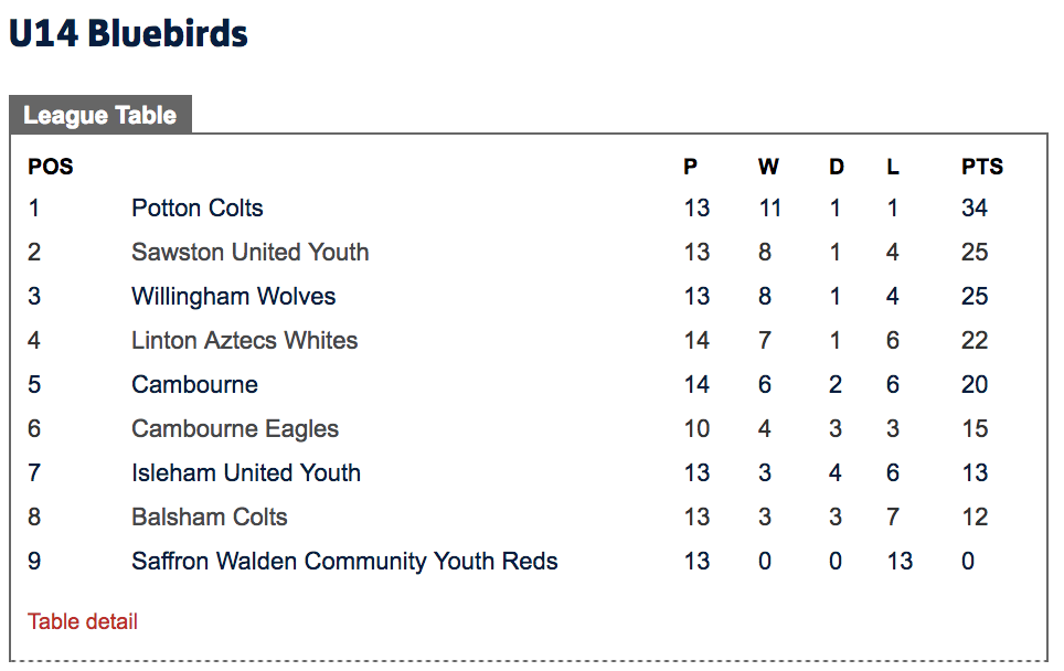 Potton Colts FC Under 14's league table