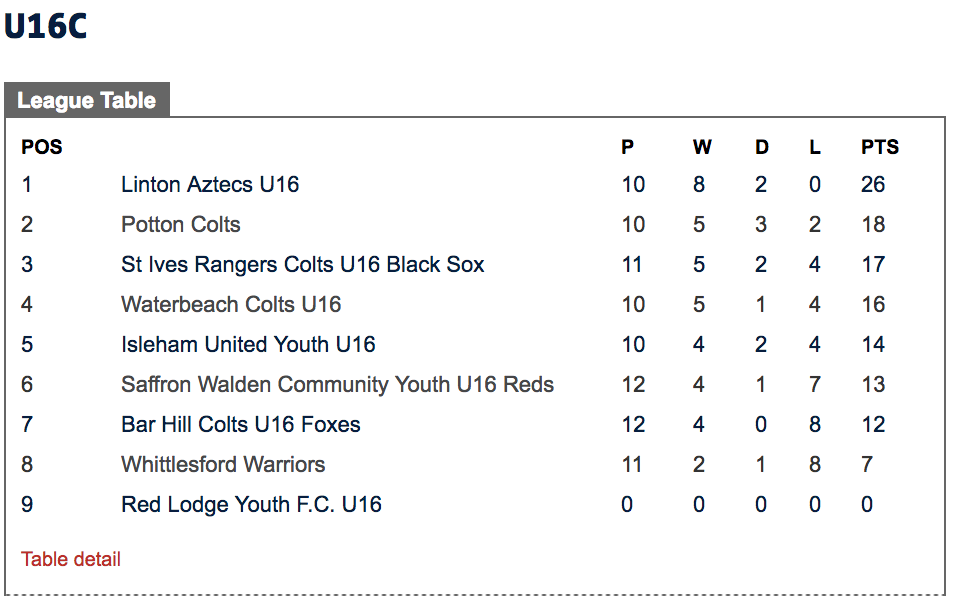 Potton Colts FC Under 16's league table