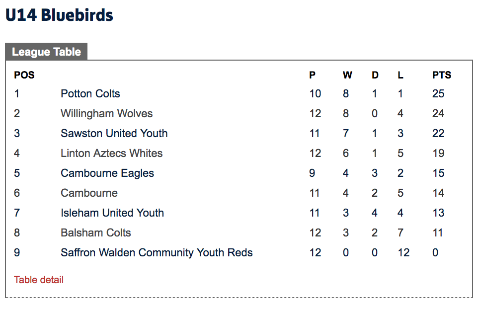 Cambridge U14 Bluebirds league