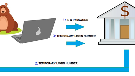 Multi-factor Authentication – What's all the fuss about?