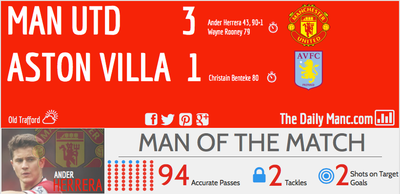 The Daily Manc Matchday Banner_MUFC 3-1 Villa_at 12.47.45 AM.png