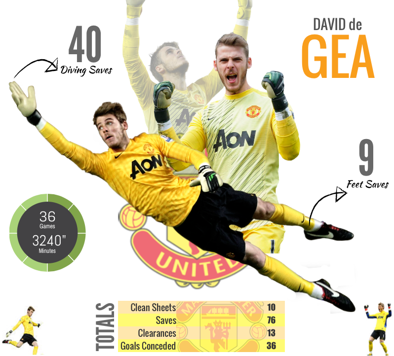 De Gea Infographic. Stats so far 2014/15 season. Data fro Squawka.com created by Chuky Akosionu @thedailymanc