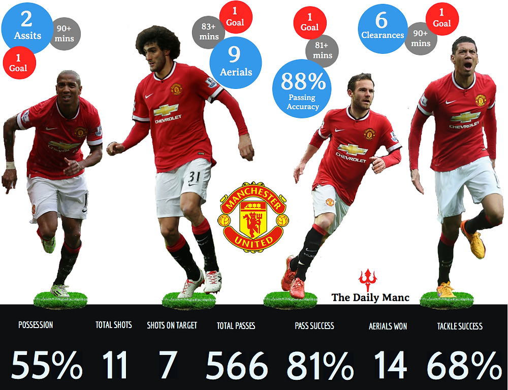 Manchester United Player Stats Vs City_ Created by Chuky Akosionu@TheDailyManc
