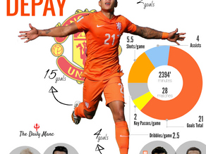 Early Depay Agreement Uplifts Fans ahead of Palace Encounter