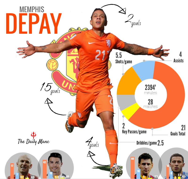 The Daily Manc Banner_Memphis Depay Agreed Man United Fee.png