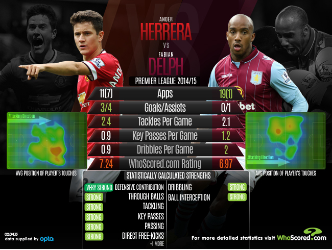 Herrera Stats ahead of Villa game. Courtesy of WhoScored.com.