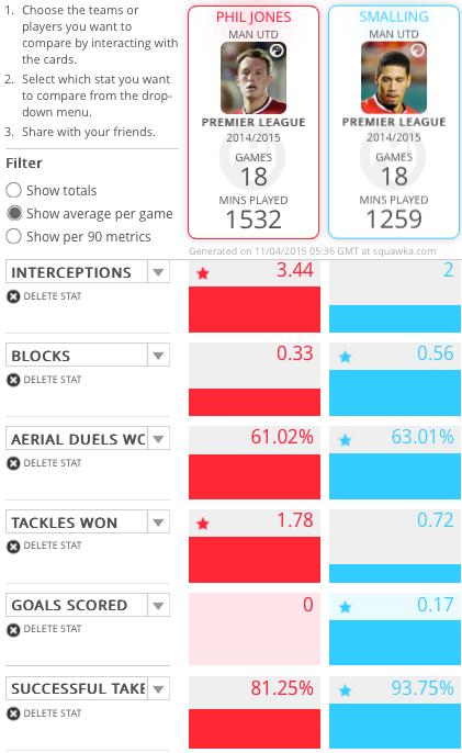 Manchester United CB Comparison - Jones & Smalling
