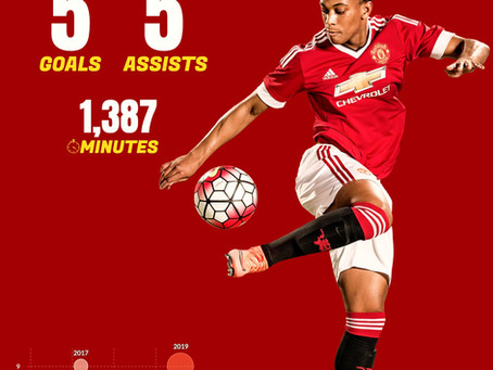 Martial is Struggling. Can He be Rejuvenated by moving to Old Comforts?