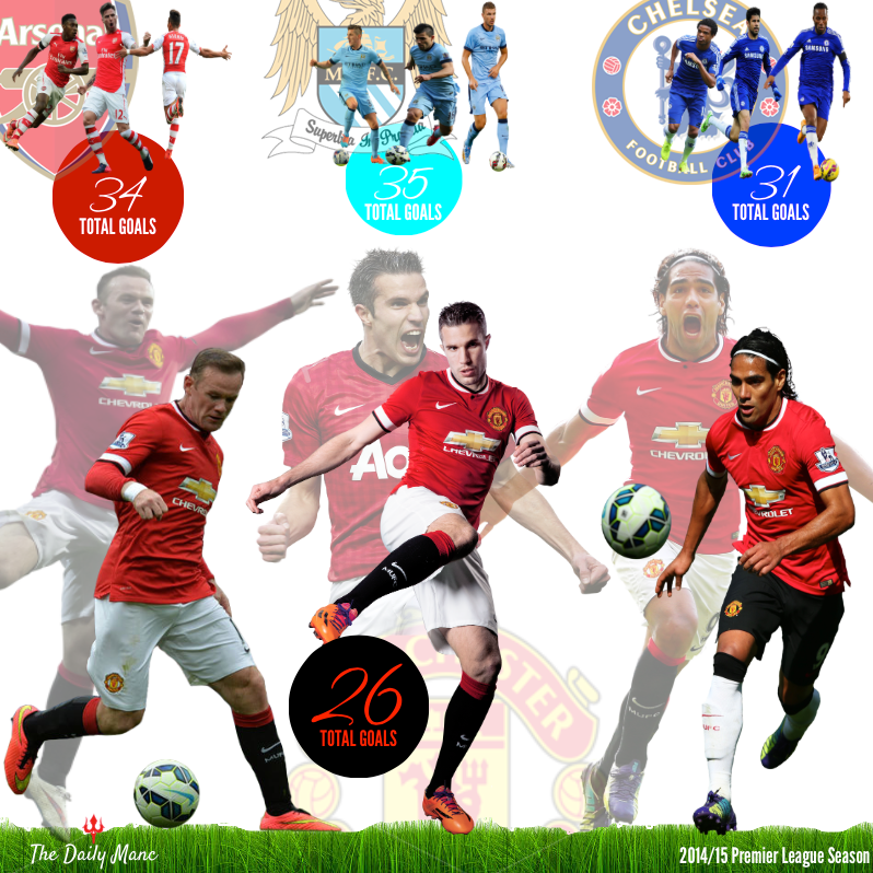 United Strikers Total Goals Comparison Created by Chuky Akosionu @thedailymanc