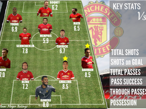 United Win But Fail to 'Break Expectations'| Player Rating