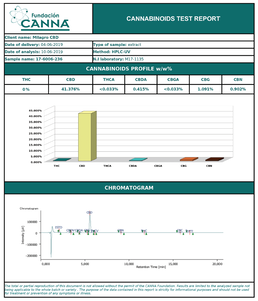 canna test result.png