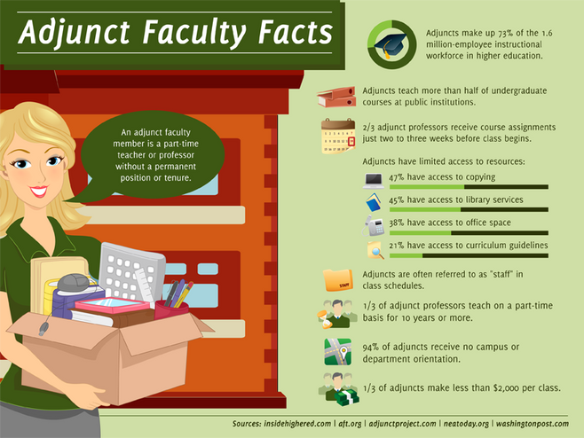 A Labyrinth of being an Adjunct