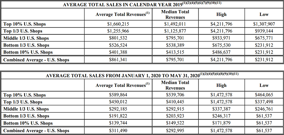 Midas New 2020 Numbers.png