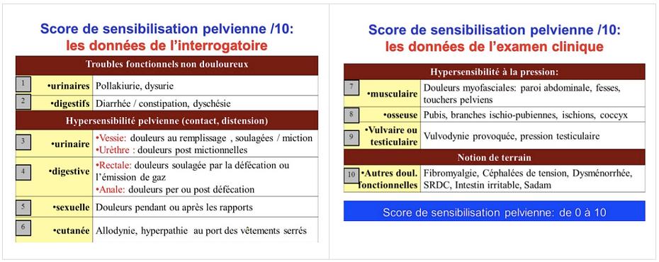 Douleur et endométriose | L'AVANCEE Centre gynécologique | Aix-en-Provence