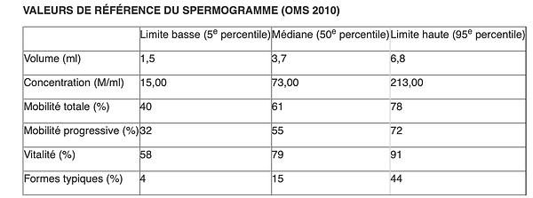 Valeurs spermogramme   Médecine de la reproduction   L'AVANCEE Centre gynécologique   Aix-en-Provence