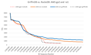 GriffinDB vs RocksDB Benchmarks for Blockchain