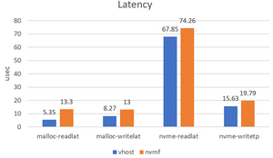 Vhost vs local NVMe-over-fabrics targets