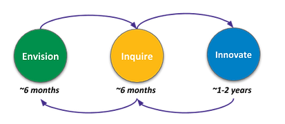 Three-step Change Process: Envision, Inquire, Innovate