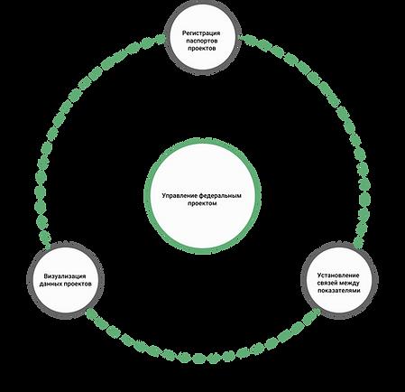 Управление-федеральным-проектом.png