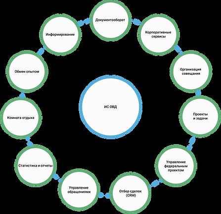 Структура СЭД и корпоративного портала