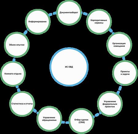 1.Структура-ИС-ОВД.png