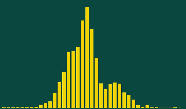 Labs histogram.PNG
