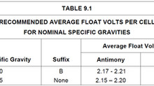Cell float voltage measurements – what's good vs. bad?