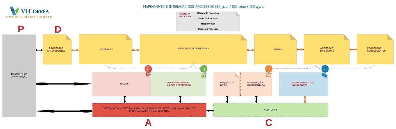 Processos_SGI_-_VL_Corrêa_-_Treinamento.