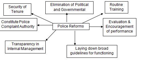Affirmative Policing Reformation for India