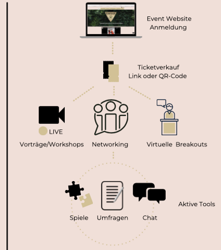 Die Grafik beschreibt den Ablauf eines digitalen Events. Ganz oben ist ein Laptop abgebildet, der eine Event Website darstellt. Darunter folgt ein goldener Pfeil, der zu zwei gezeichnete Tickets führt. Diese stehen symbolisch für den Ticketverkauf der Veranstaltung. Danach ist das Symbol mit einer Kamera zu finden (steht für Vorträge und Workshops), daneben eine Grafik mit drei gezeichneten Personen, die für Networking stehen und recht davon ist ein Referent an einem Rednerpult abgebildet. Nachfolgenden sind drei Tool abgebildet die eine Veranstaltung interaktiver machen. Puzzelteile, Umfragebögen oder ein Chat. Das alles für zu den letzten drei Punkten. Die Leadgenerierung, Content für das eigene Marketing und Analysen des kompletten Events.