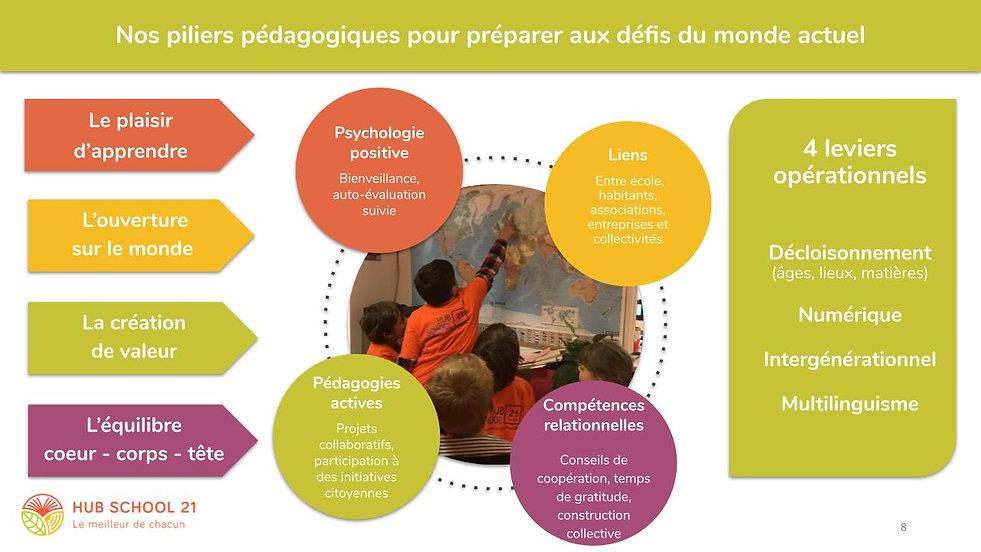 2. Présentation-Hub-School sept 2020-we