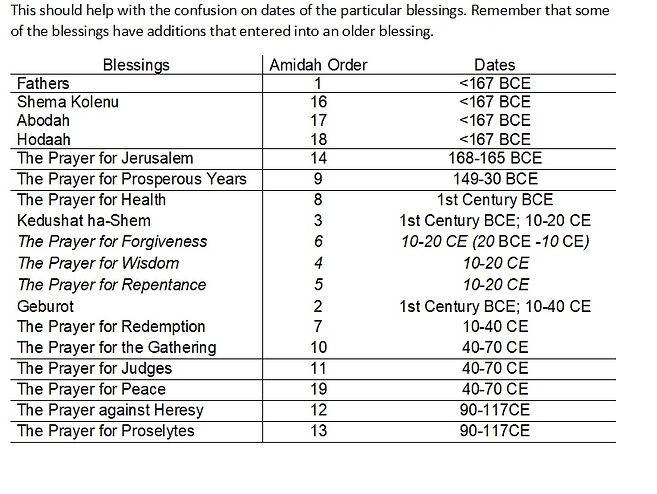 Amidah Chart.jpg