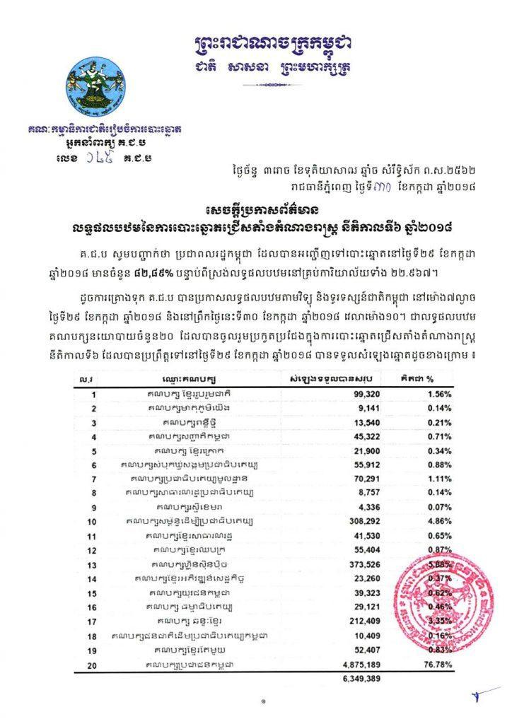 Résultats préliminaires, 76,78% des voix pour le PPC