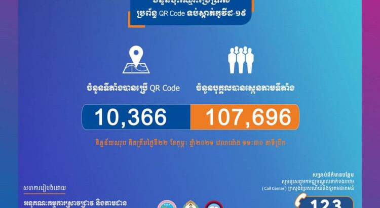 Cambodge & Santé : Plus de 10000 établissements enregistrés pour le code QR «Stop COVID»
