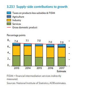 Evolution et parts des différents secteurs influant sur la croissance économique