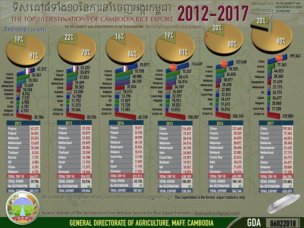 Statistiques des importations de riz