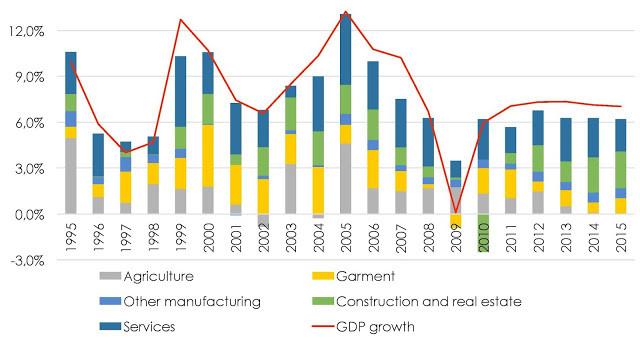 La contribution des différents secteurs à la croissance du PIB. Source Comptabilité Nationale