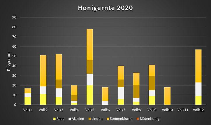 Ernte 2020.jpg