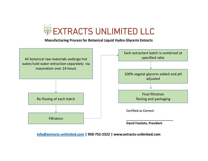 botanical extract production flow chart.