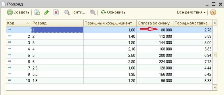 Разряды и тарифные коэффициенты в АСУП СТИЛОН