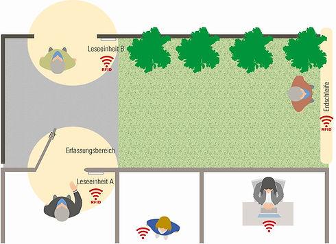 Schutzengelsystem Schaubild