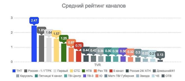 Рейтинг телеканалов Екатеринбург