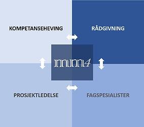 mm4_tjenesteprosess.png.jpg
